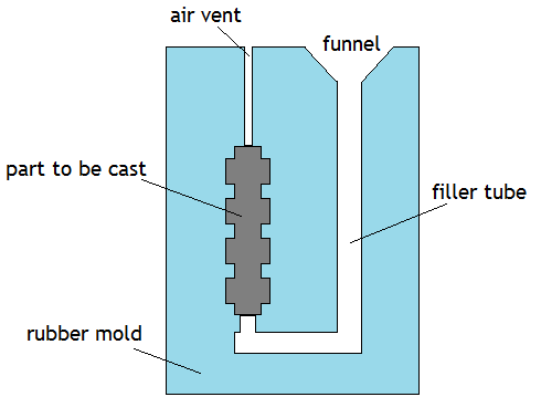 Mold Diagram