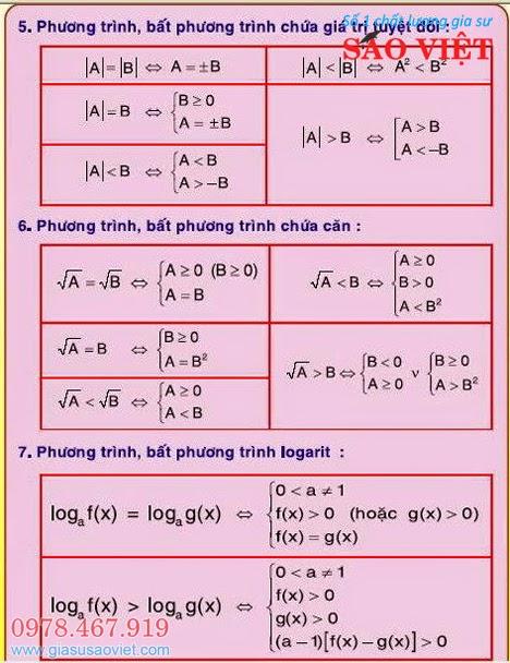 Phương trình, bất phương trình chứa giá trị tuyệt đối, chứa căn thức và logarit