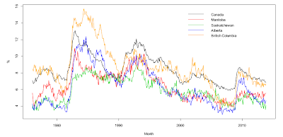 Figure 3: Unemployment Rates in Canada and its Prairie and Western Provinces, Seasonally Adjusted, 1976:1-2013:11, Data Sources: Statistics Canada.