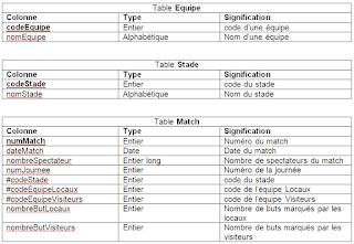 Examen de Fin de Formation - Théorique Session Juillet 2012 - TDI