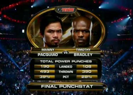 Manny Pacquiao Timothy Bradley Fight Punch Stats