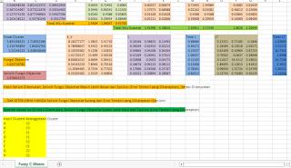 Data Mining Metode Fuzzy C-Means Dengan Excel Spreadsheet Hasil Perhitungan