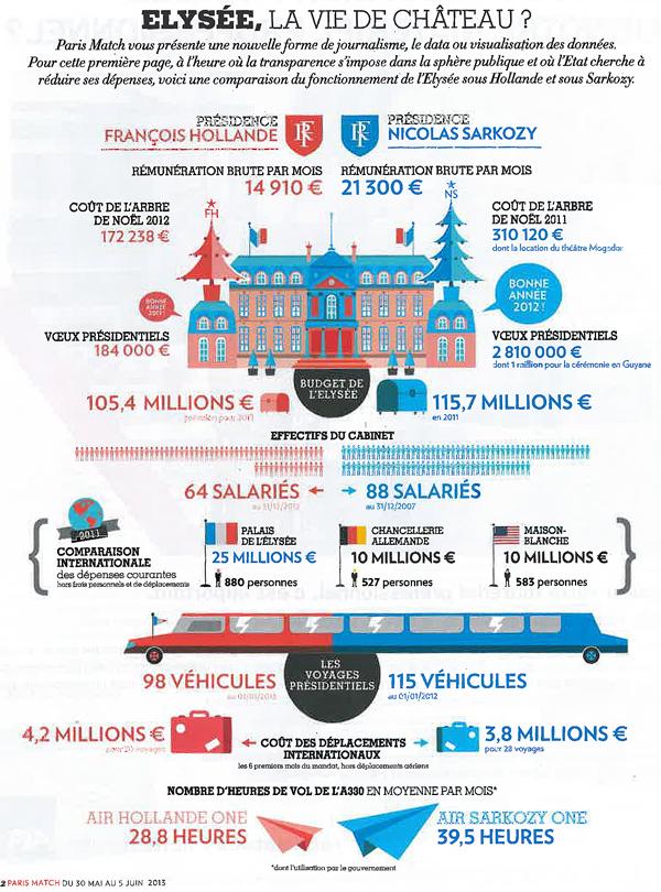 Infographie Elysée