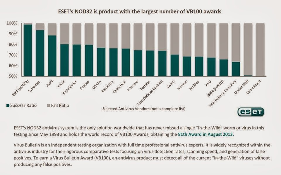 Eset Scores High In Vb100 Comparative Review On Windows 7