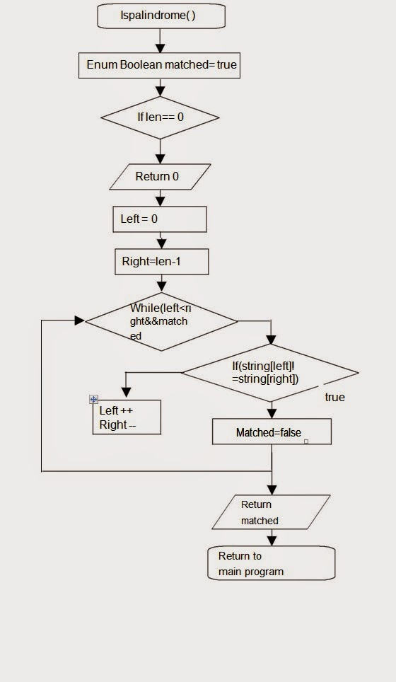 Let us see c language flow chart for to determine if the given flow chart for to determine if the given string is a palindrome or not ccuart Choice Image