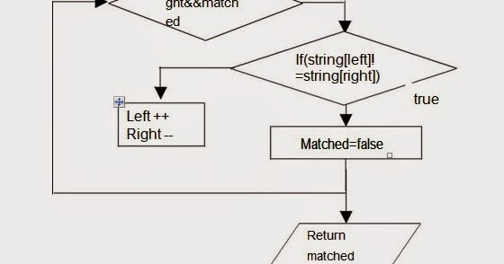 let us see c language  flow chart for to determine if the given string is a palindrome or not