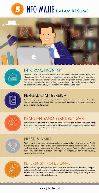 5 Informasi yang Wajib Ada dalam Resume