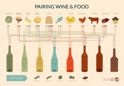 ワイン チーズ 料理 食事 インフォグラフィックス つまみ