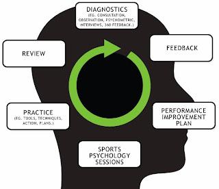 Metode psikologi olahraga