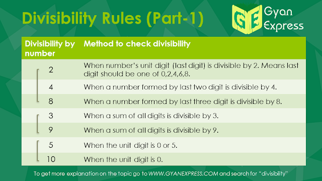 Divisibility of number by 2,4,8,3,9,5,10