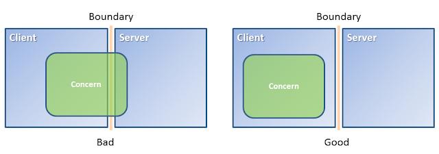 Client-Concern
