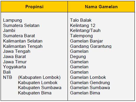 Propinsi yang menggunakan gamelan :