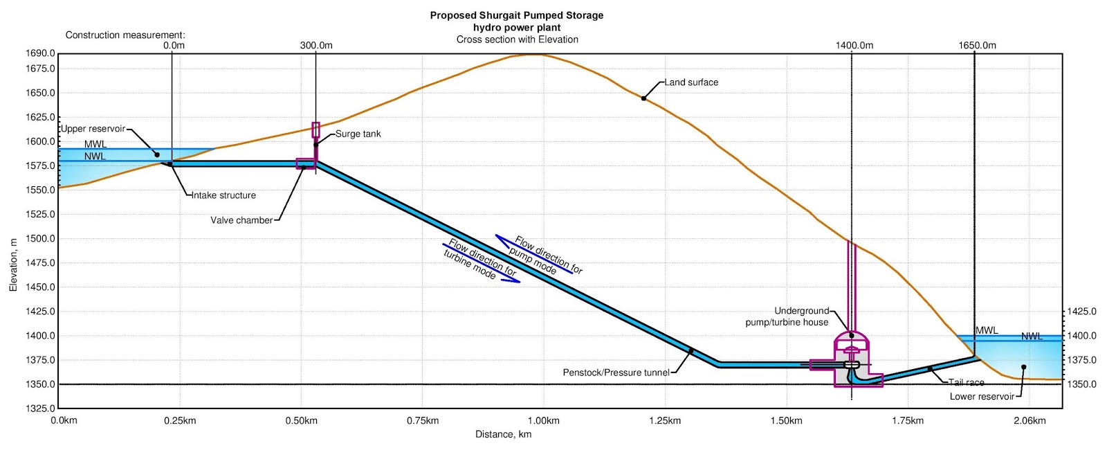 Mongolian Hydraulic Structures Fig 1 Basic Circuit Working Of A Don Figure 6 General Plan For Proposed Shurgait Pumped Storage Hydro Power