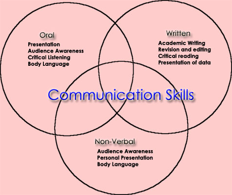 Verbal Communication - Essay by Clayman5 - Anti Essays