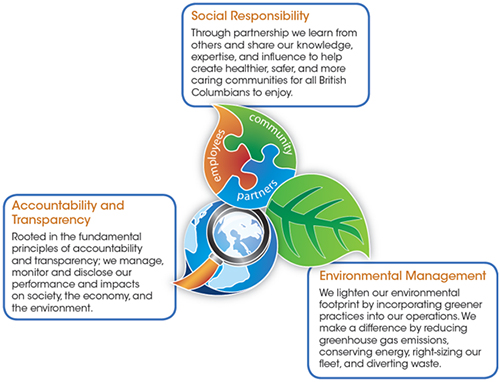 The move towards greater corporate social responsibility crs