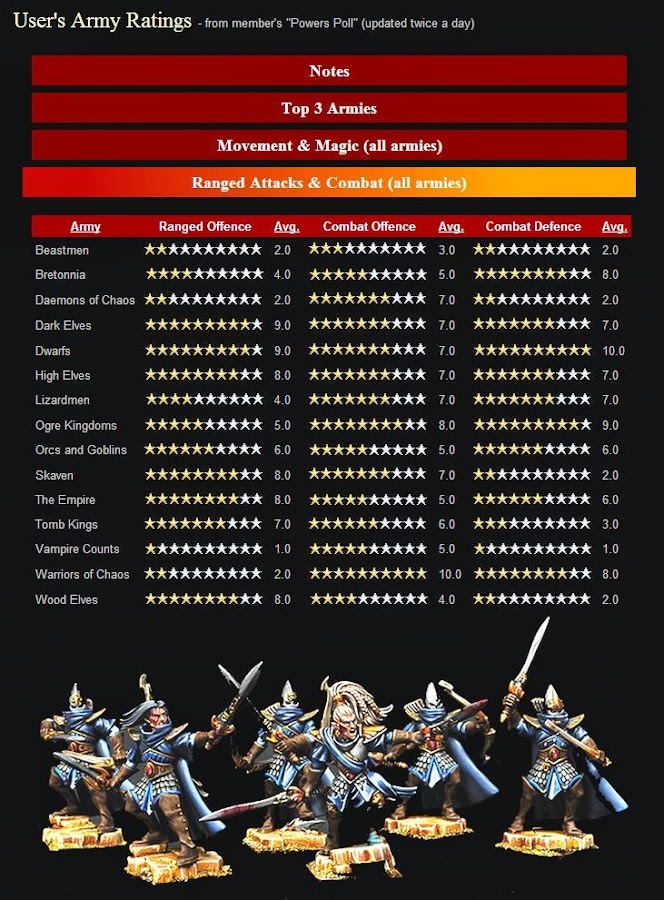 Best & Worst Warhammer Fantasy Armies