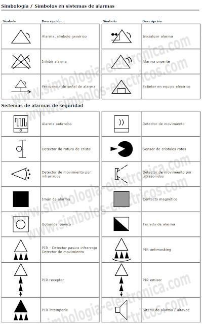 Símbolos de sistemas de alarmas