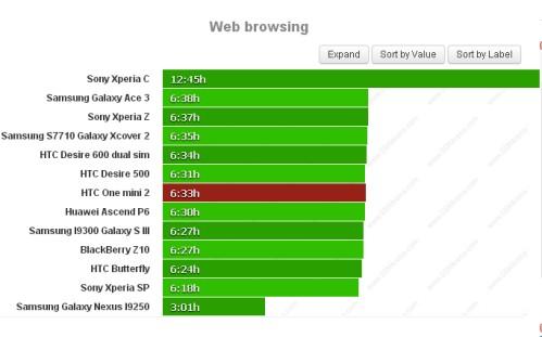 Durata batteria navigazione sul web per Htc One Mini 2