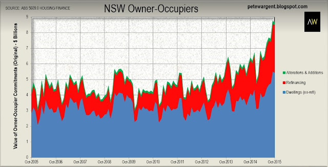 NSW owner-occupiers