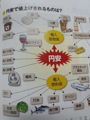 円安 物価 値上がり 相関関係図 チャート