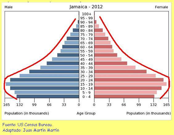 demografia de la poblacion: