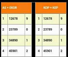 Data Togel Singapura, Data Togel Hongkong, Data Togel sydney Rumus Togel Cari Ekor