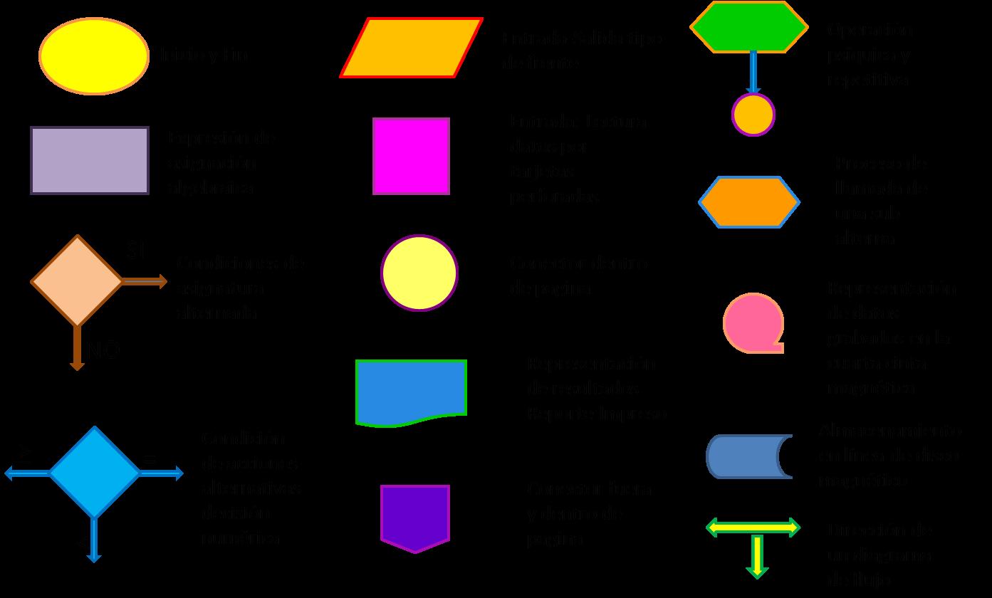 Dani algoritmos y diagrama de flujos simbolos y sus significados ccuart Image collections