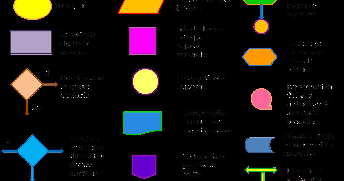 Dani algoritmos y diagrama de flujos ccuart Image collections