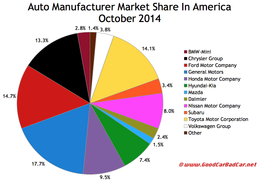 USA auto brand market share chart October 2014