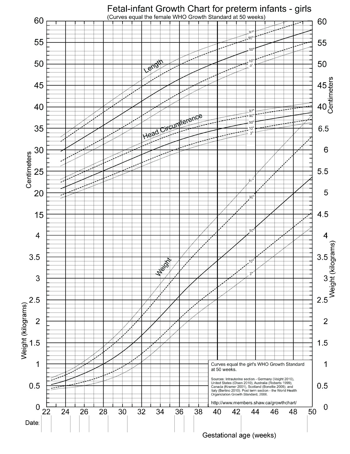 Growth Charts Babies Erkalnathandedecker