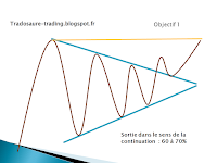 analyse technique triangle symétrique
