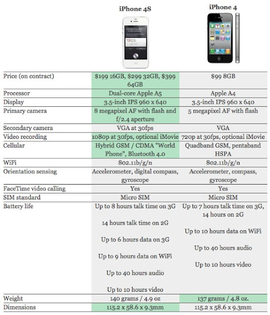 DIFERENCIAS ENTRE IPHONE 4 & IPHONE 4S