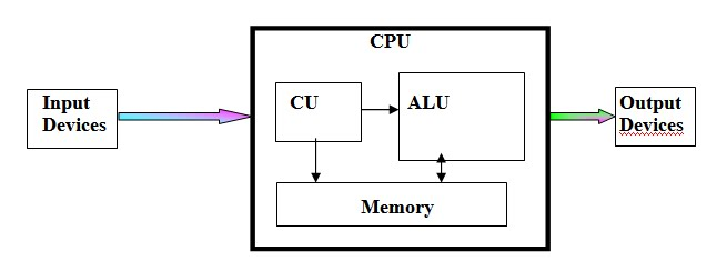 Question answer block diagram of digital computer ccuart Choice Image