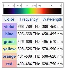 Frekuensi dan Jalur gelombang warna cahaya nampak
