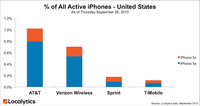 IPhone 5S-5C : part de marché par opérateur