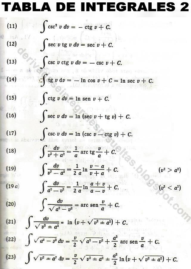 formulas para las derivadas: