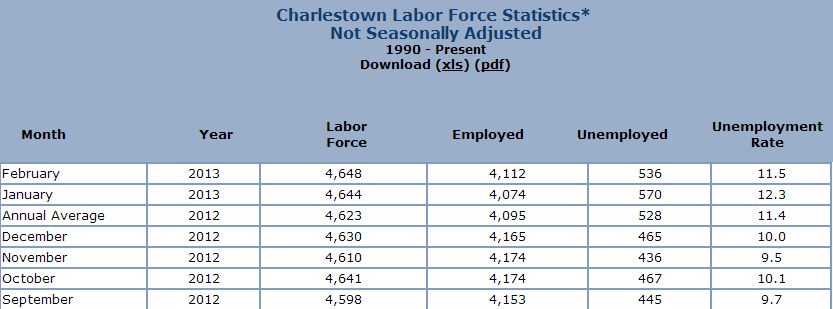 Rhode Island Unemployment Id Number Lookup