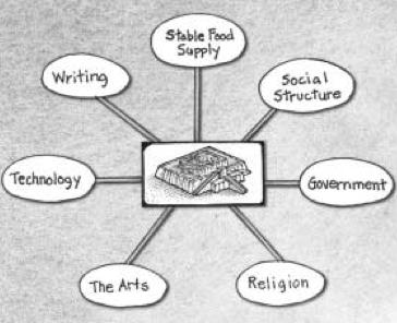 Social Studies Grade 6- 2016-2017: The Elements/Charateristics of a ...