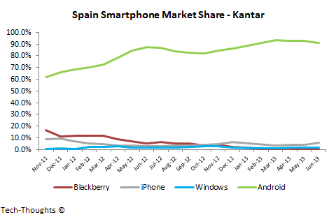 Kantar Spain Smartphone Market Share