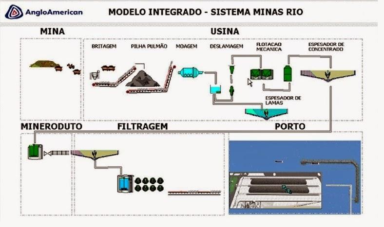 Blog Do Roberto Moraes A Estrutura Do Mineroduto E Suas