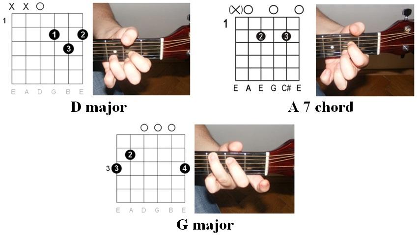 Easy Guitar Tabs Easy Guitar Tabs Johnny Cash