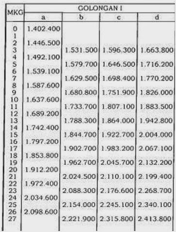 Inilah Kenaikan Gaji PNS 2014 berdasarkan PP No.34 Tahun 2014