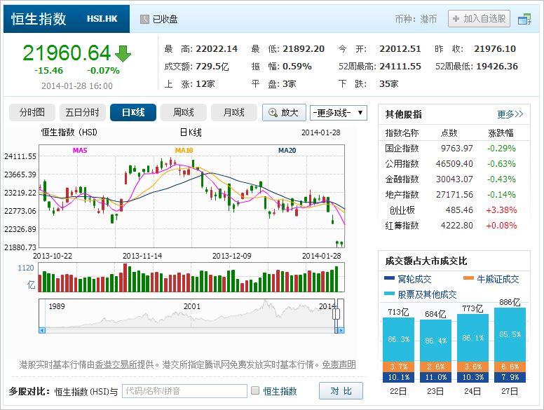 中国株コバンザメ投資 香港ハンセン指数20140128