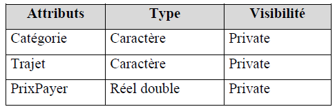 Examen de passage - Pratique - 2006 - JAVA - VB.NET - SQL SERVER Variante 9