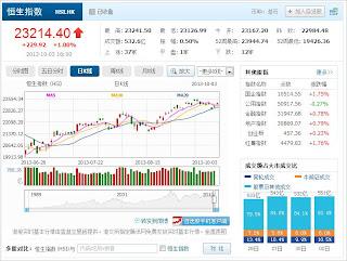 中国株コバンザメ投資 香港ハンセン指数20131003