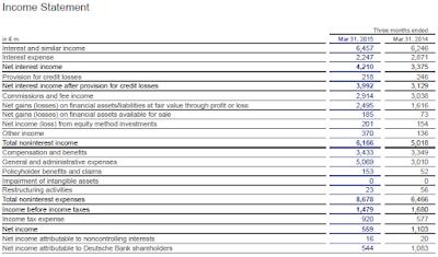 DB, Q1, 2015, income statement