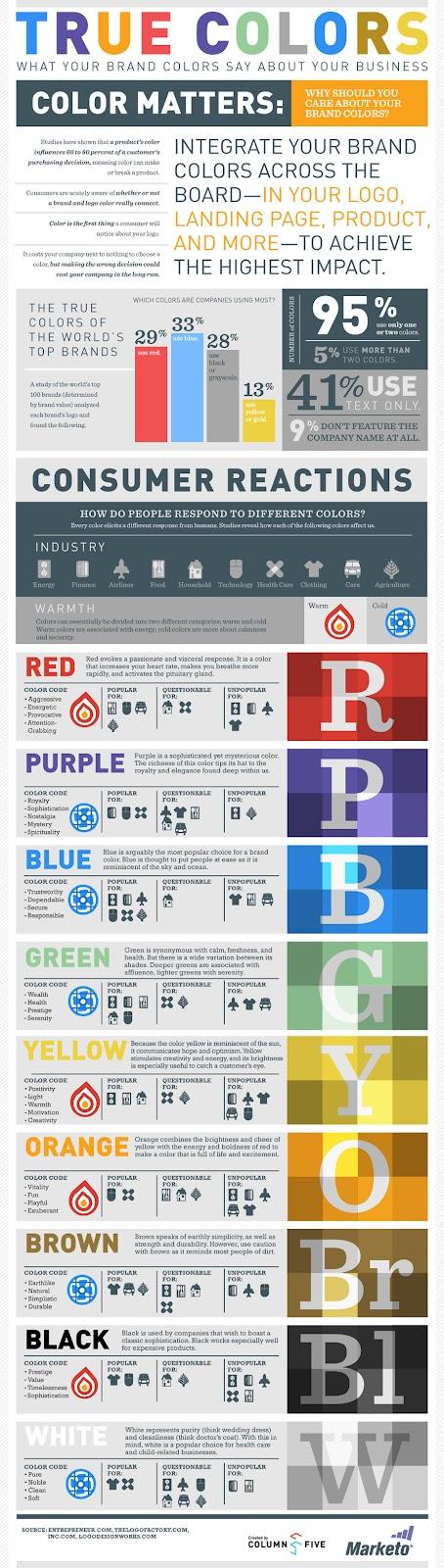 La importancia de los colores en las marcas