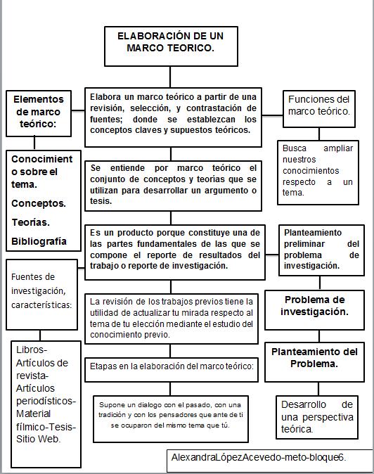Metodología: BLOQUE6: Elaboración de un Marco Teórico. (M ...