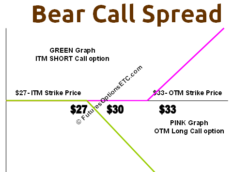 Bear Call Spread Example With Payoff Charts Explained Options