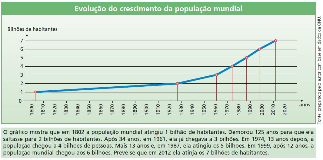 [Imagem: evolu%C3%A7%C3%A3o+do+crescimento+da+pop...undial.jpg]